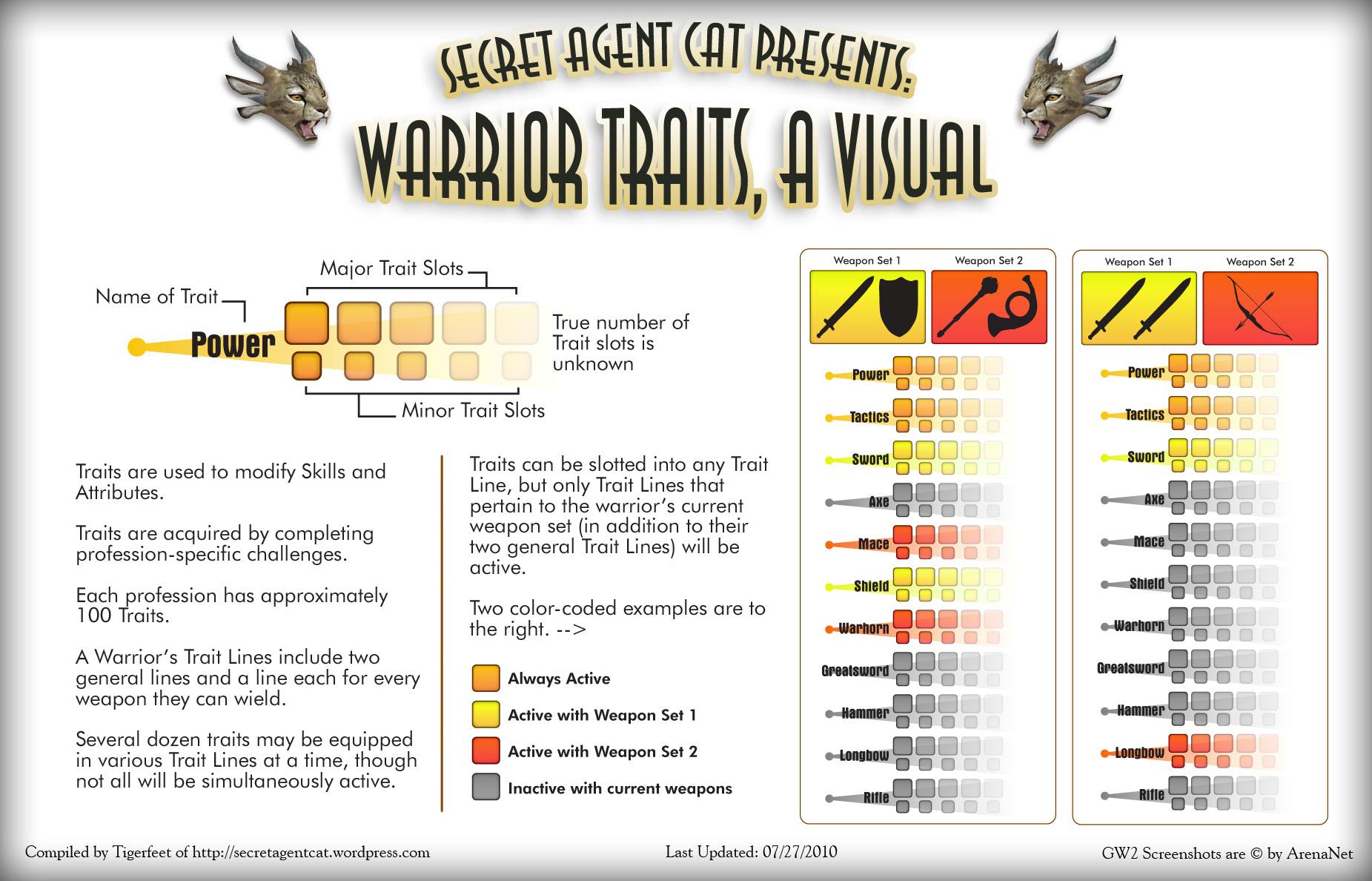 SAC GW2 Guides | Secret Agent Cat